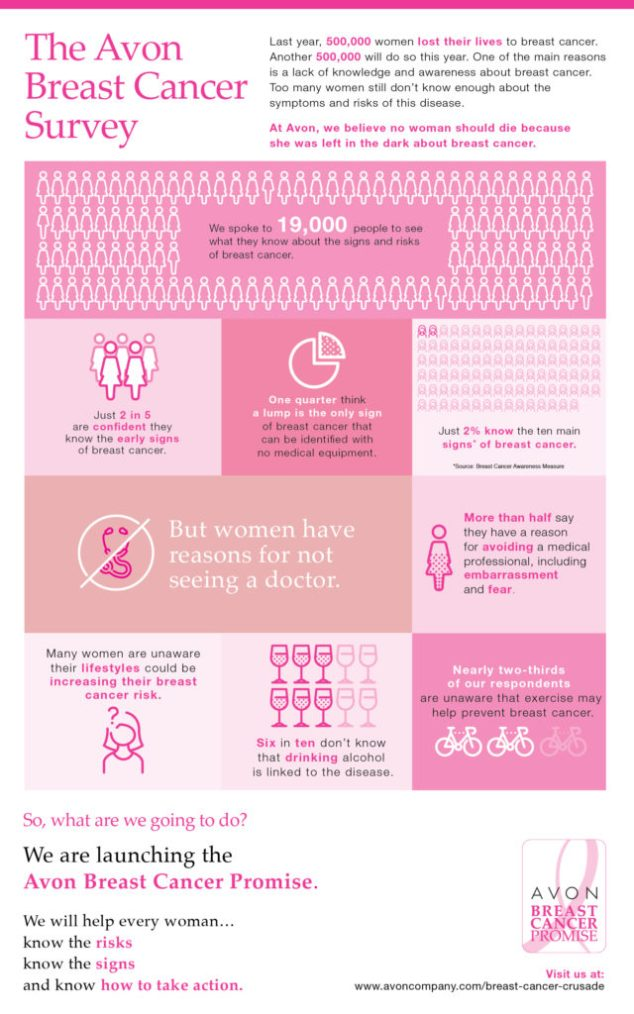 avon frankfort illinois breast cancer info